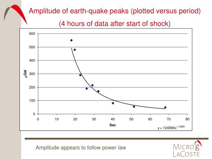 Amplitude of earth-quake peaks (plotted versus period)