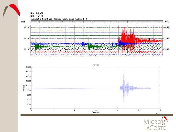 Earth-quake recorded with seismometers in Salt-Lake City, UT