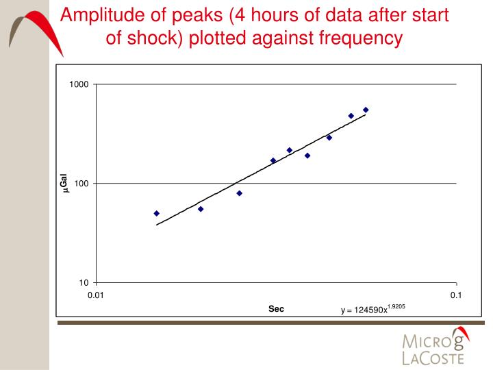 Amplitude of peaks (4 hours of data after start of shock) plotted against frequency