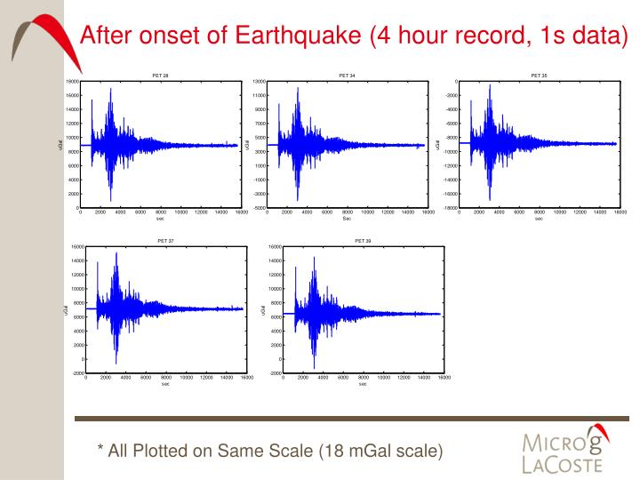 After onset of Earthquake (4 hour record, 1s data)