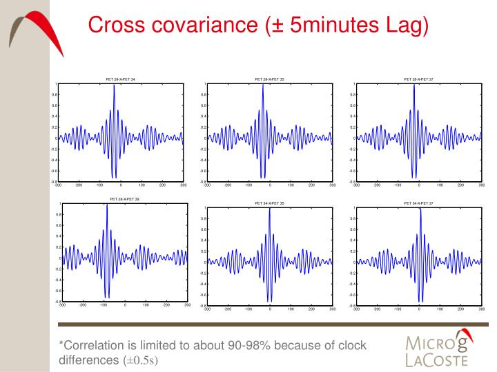 Cross covariance (