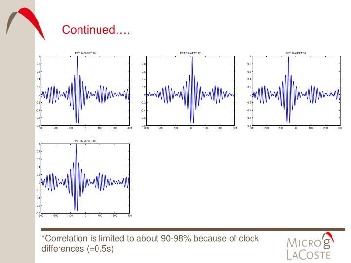 Cross correlation (