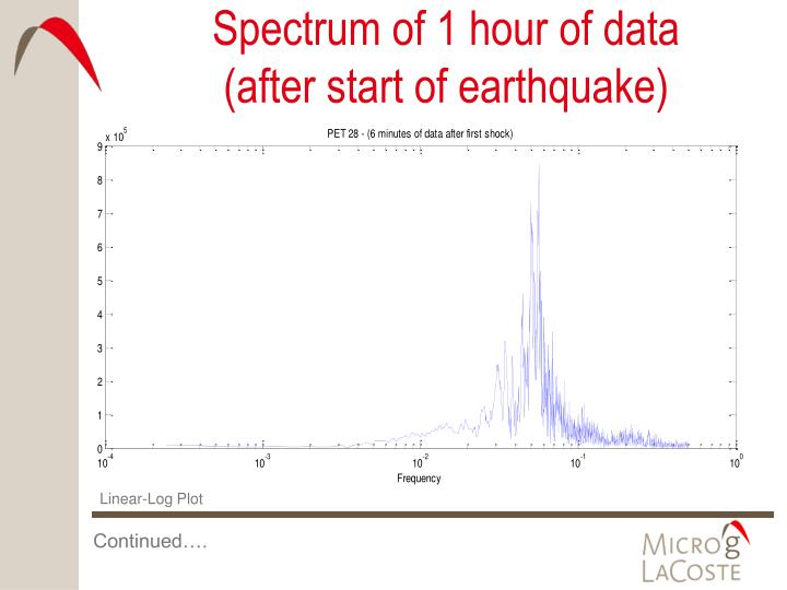 Spectrum of 1 hour of data