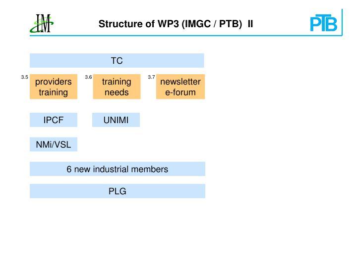 Structure of WP3 (IMGC / PTB)  II