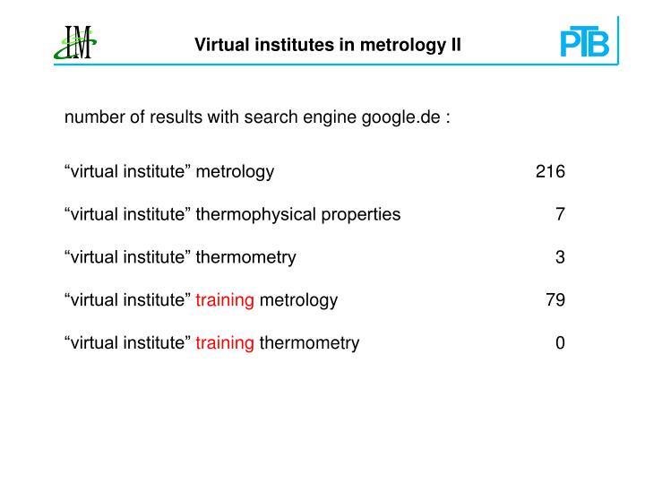 Virtual institutes in metrology II