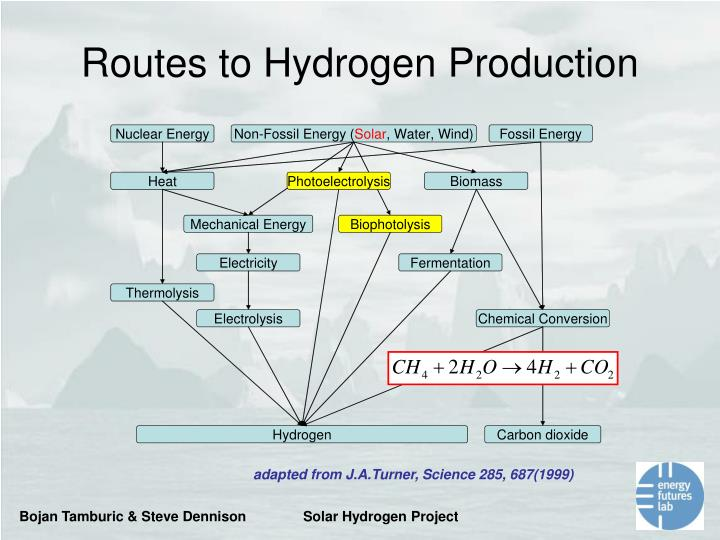 Routes to Hydrogen Production