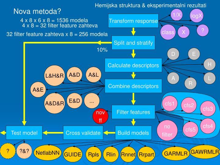 Hemijska struktura & eksperimentalni rezultati