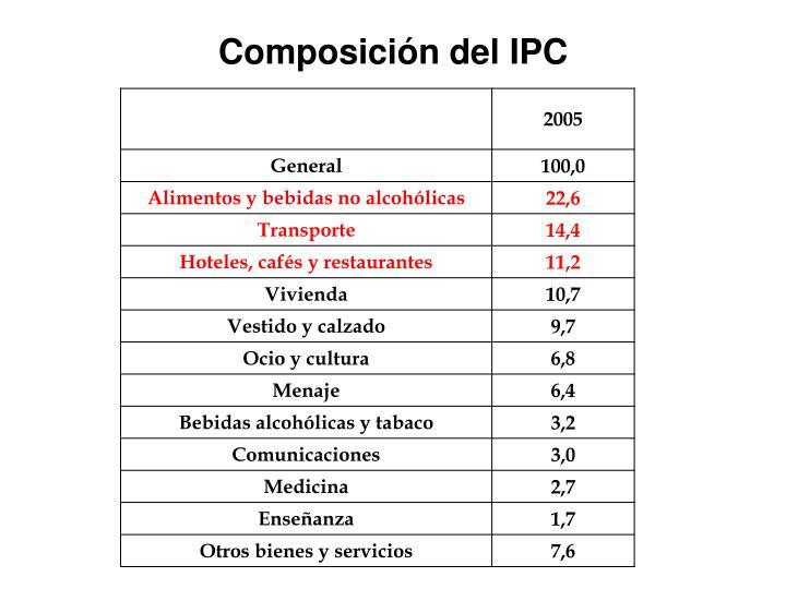 Composición del IPC