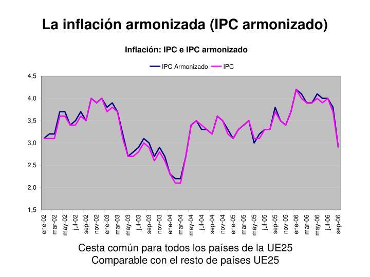 La inflación armonizada (IPC armonizado)