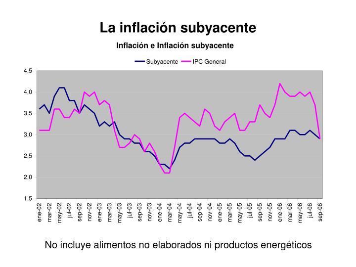 La inflación subyacente