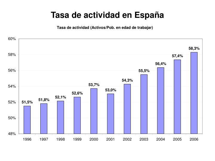 Tasa de actividad en España