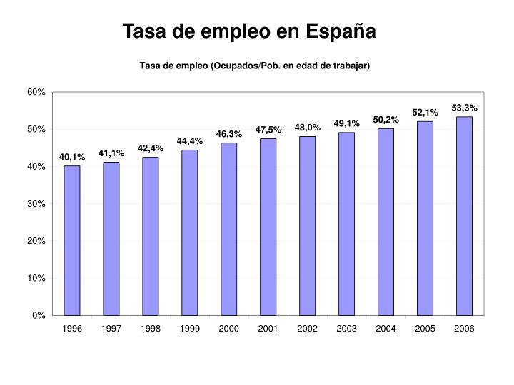 Tasa de empleo en España