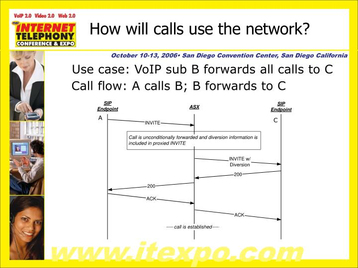 How will calls use the network?