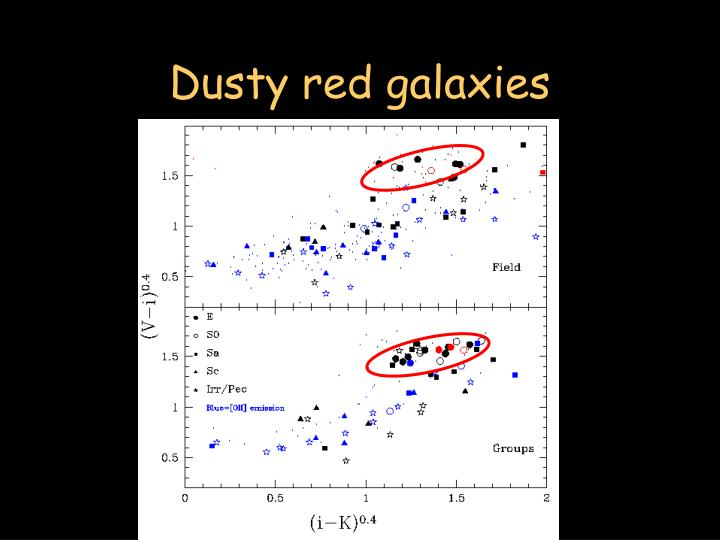 Dusty red galaxies