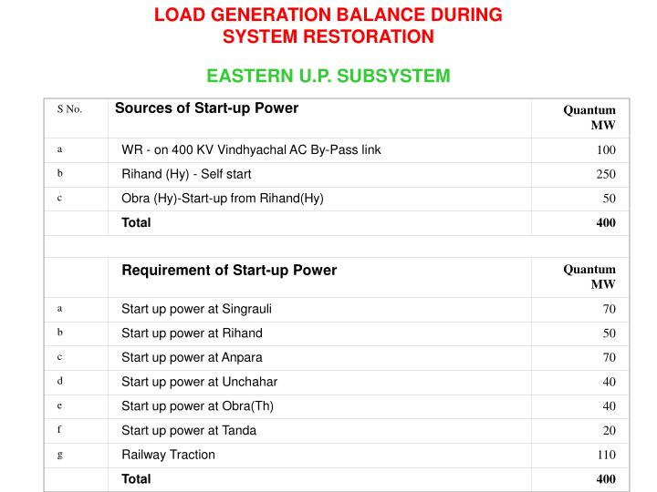 LOAD GENERATION BALANCE DURING