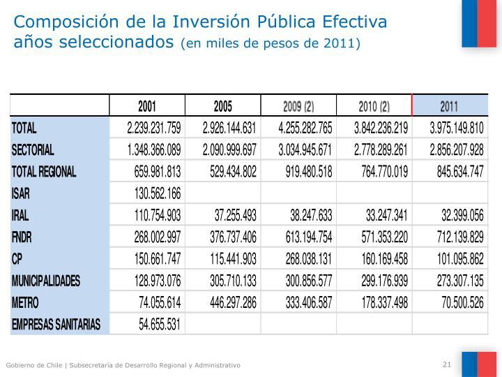 Composición de la Inversión Pública Efectiva