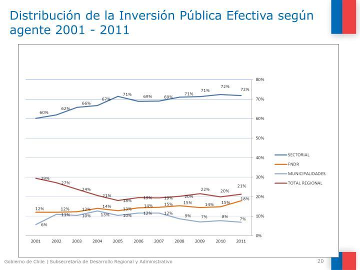 Distribución de la Inversión Pública Efectiva según agente 2001 - 2011