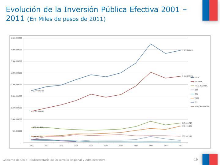 Evolución de la Inversión Pública Efectiva 2001 – 2011