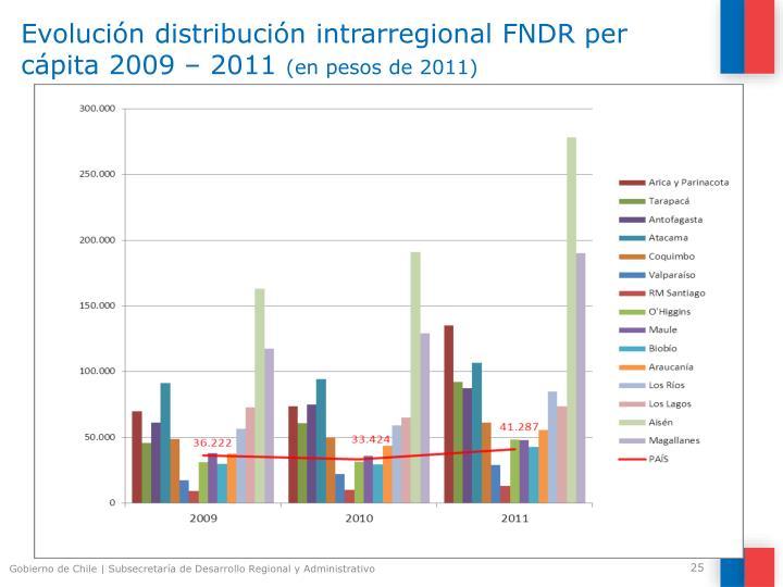 Evolución distribución intrarregional FNDR per cápita 2009 – 2011