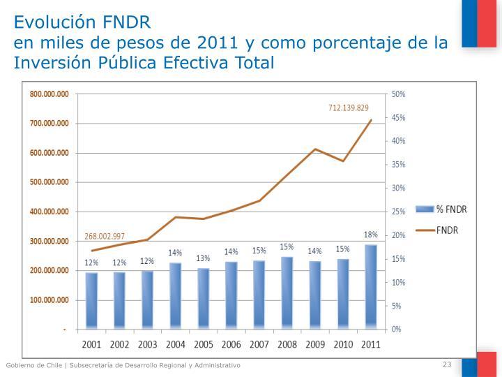 Evolución FNDR
