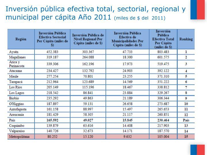 Inversión pública efectiva total, sectorial, regional y municipal per cápita Año 2011
