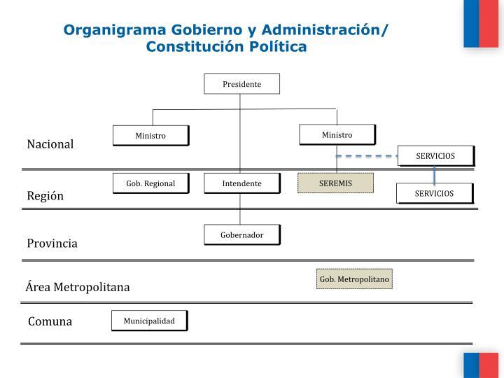 Organigrama Gobierno y Administración/