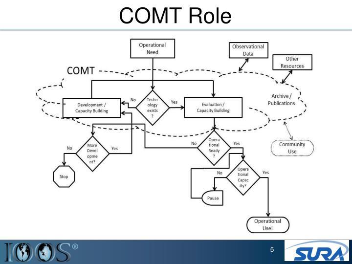 COMT Role