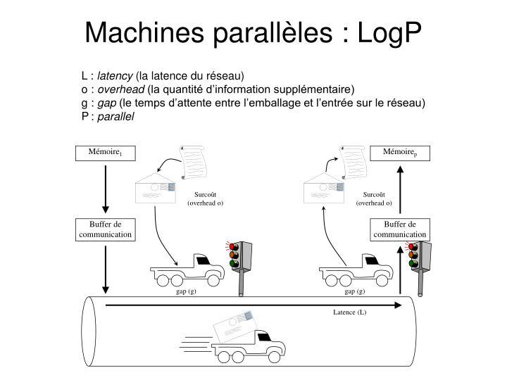 Machines parallèles : LogP