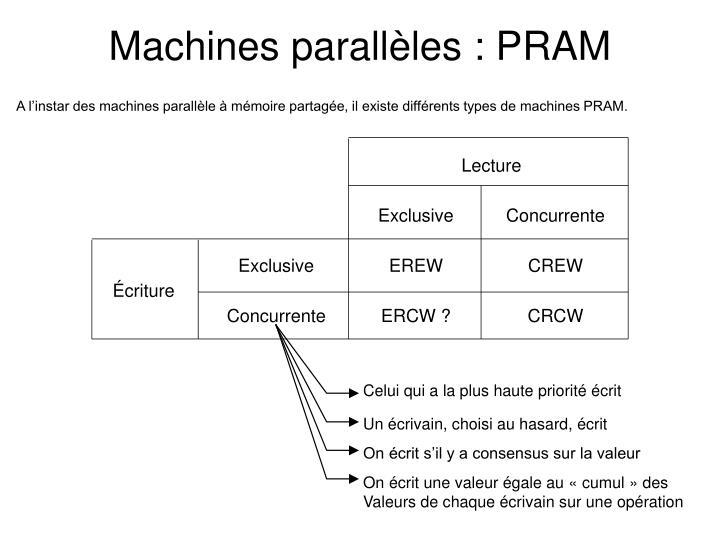 Machines parallèles : PRAM