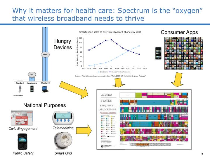 "Why it matters for health care: Spectrum is the ""oxygen"" that wireless broadband needs to thrive"