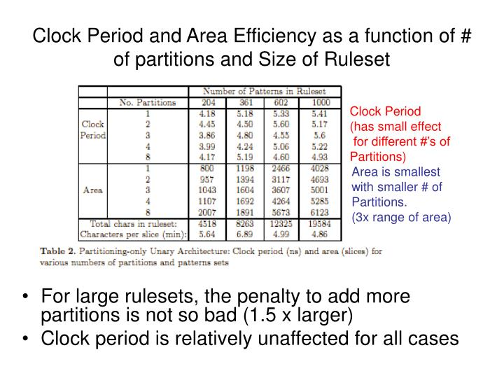 Clock Period and Area Efficiency as a function of # of partitions and Size of Ruleset