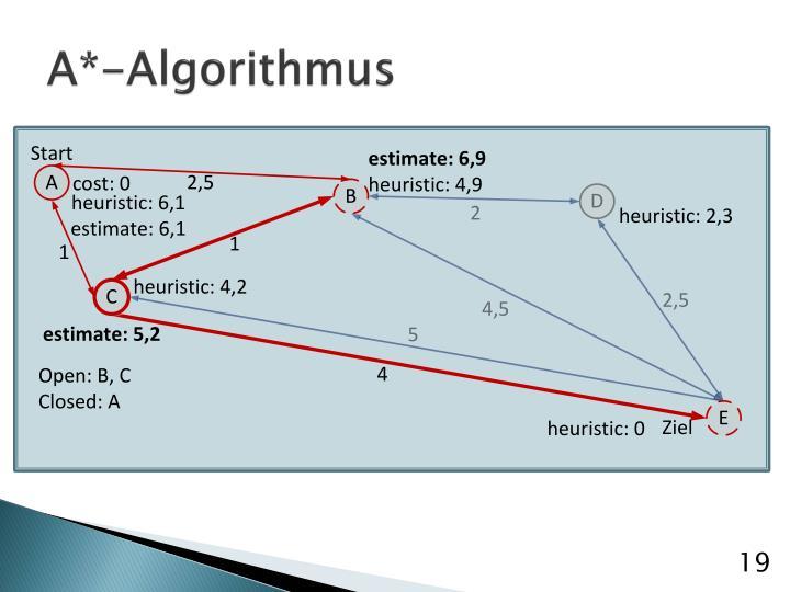 A*-Algorithmus