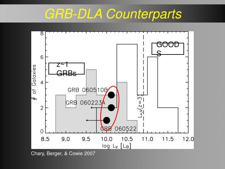 GRB-DLA Counterparts