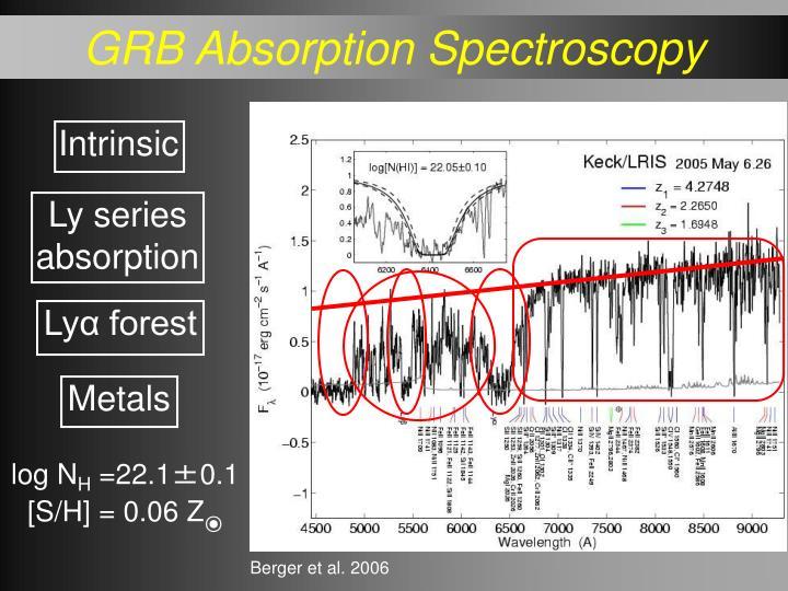 GRB Absorption Spectroscopy
