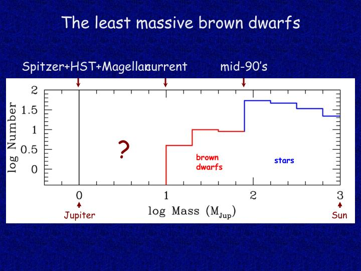 The least massive brown dwarfs