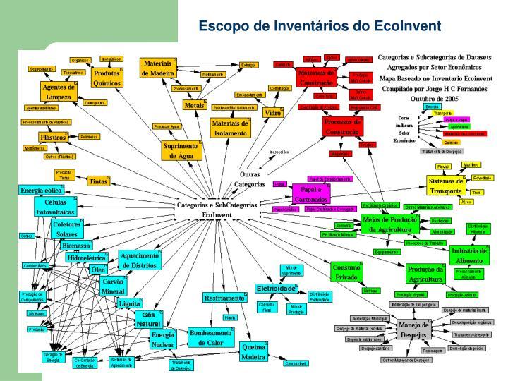 Escopo de Inventários do EcoInvent