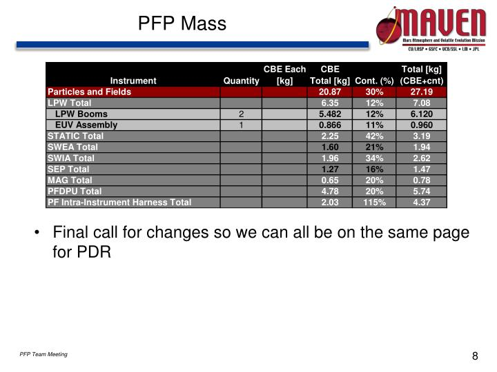 PFP Mass