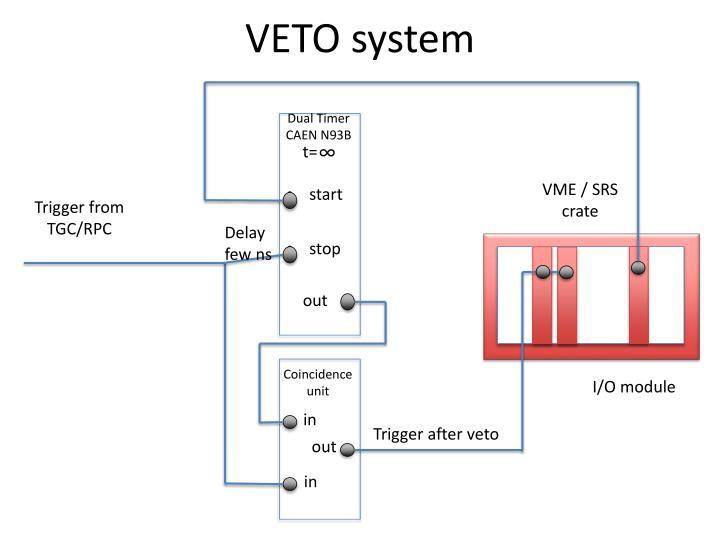 VETO system