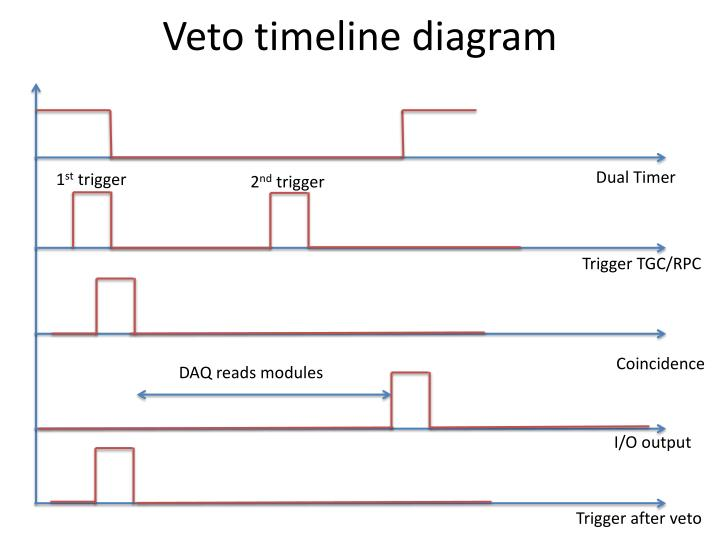 Veto timeline diagram