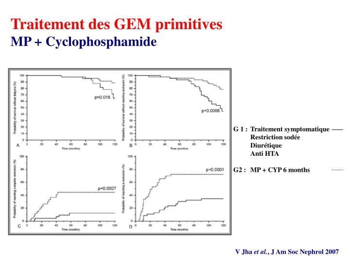 G 1 :Traitement symptomatique