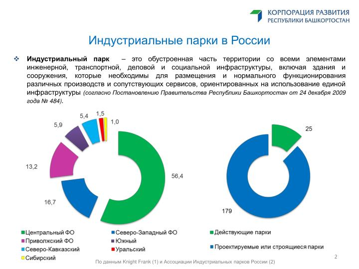 Индустриальные парки в России