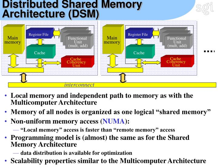 Distributed Shared Memory Architecture (DSM)