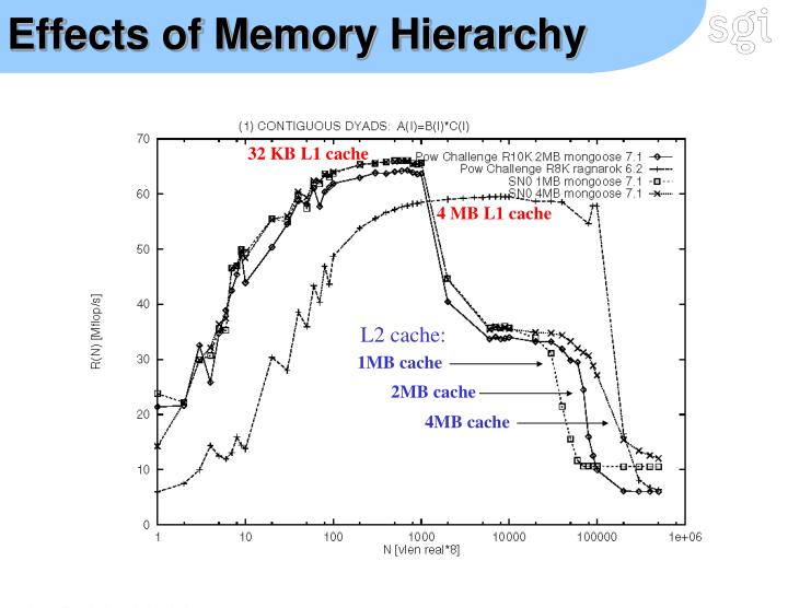 Effects of Memory Hierarchy
