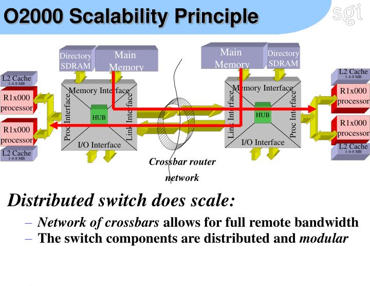 O2000 Scalability Principle