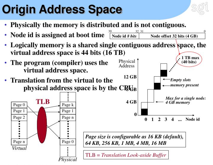 Origin Address Space
