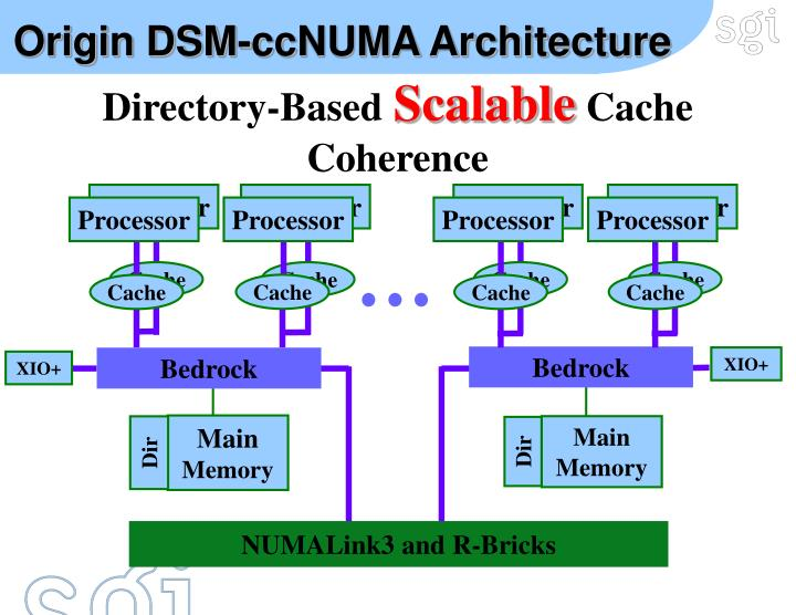 Origin DSM-ccNUMA Architecture
