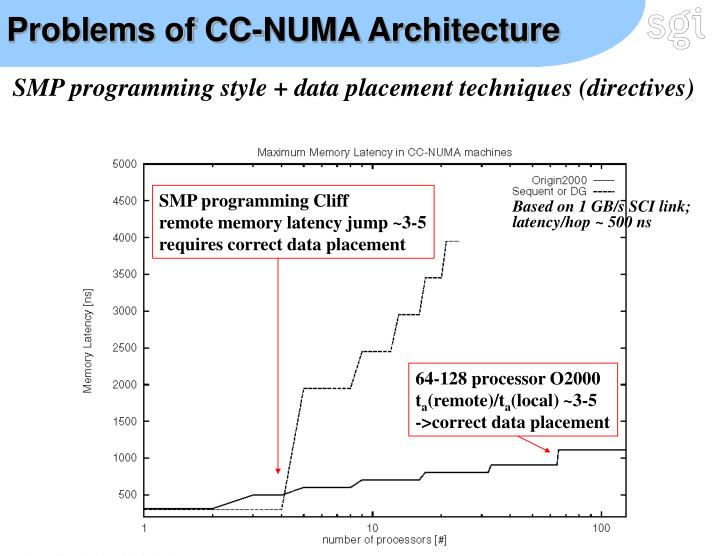 Problems of CC-NUMA Architecture