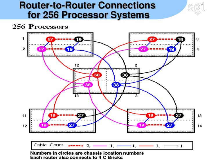 Router-to-Router Connections
