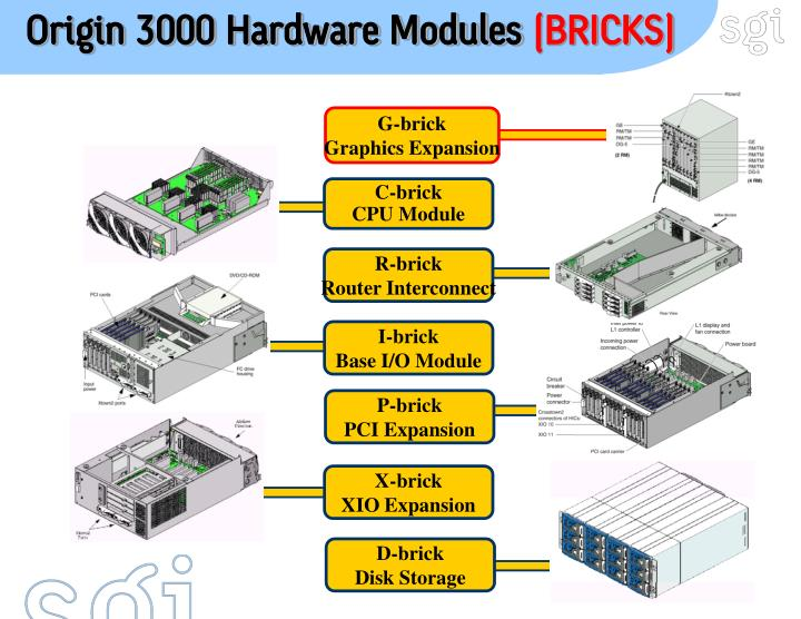 Origin 3000 Hardware Modules
