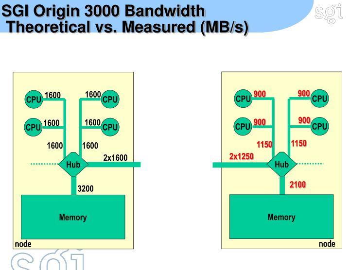 SGI Origin 3000 Bandwidth